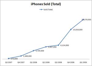 Cumulative iPhone Sales by Quarter.png